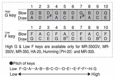 Harmonica g harmonica chords : Add Harmonicas to the Instruments.xml list for 2.0 | MuseScore