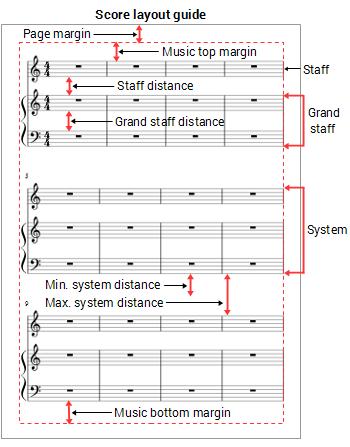 Score layout