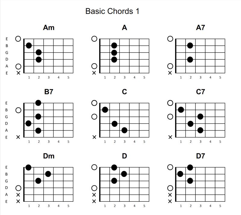 Rotating Fretboard Chord Diagrams Musescore