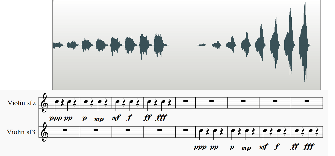 Restricted dynamic range for sfz fonts   MuseScore