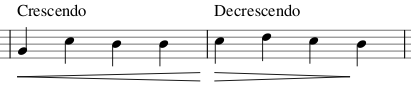 Crescendo and Decrescendo