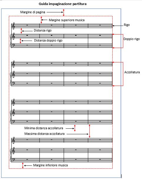 Disposizione della partitura