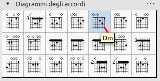 Tavolozza Diagrammi chitarra