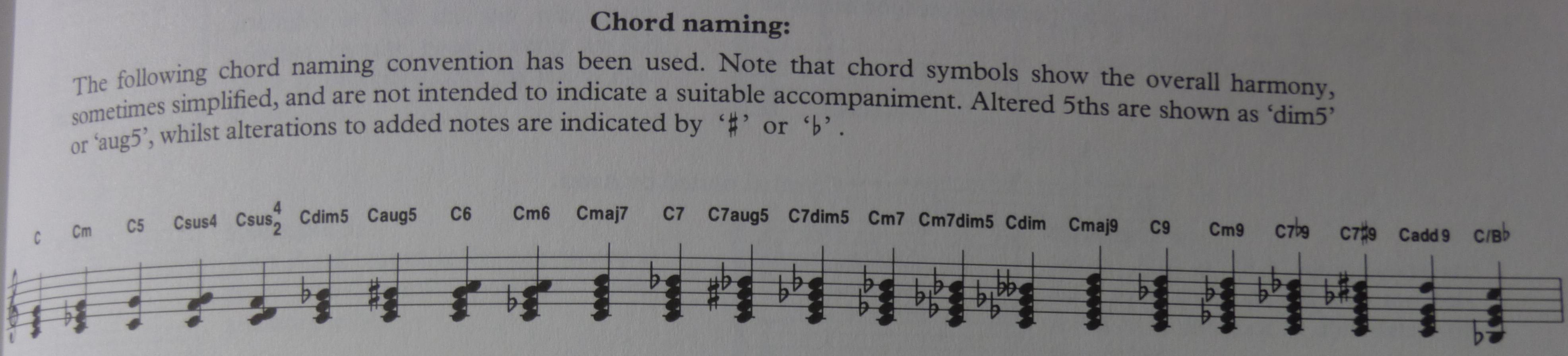 Detailed proposal for improved chord symbol handling musescore chord naming hexwebz Choice Image