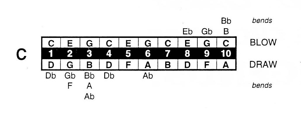 Harmonica harmonica tabs how to read : Auto create of Harmonica TABs under notes | MuseScore