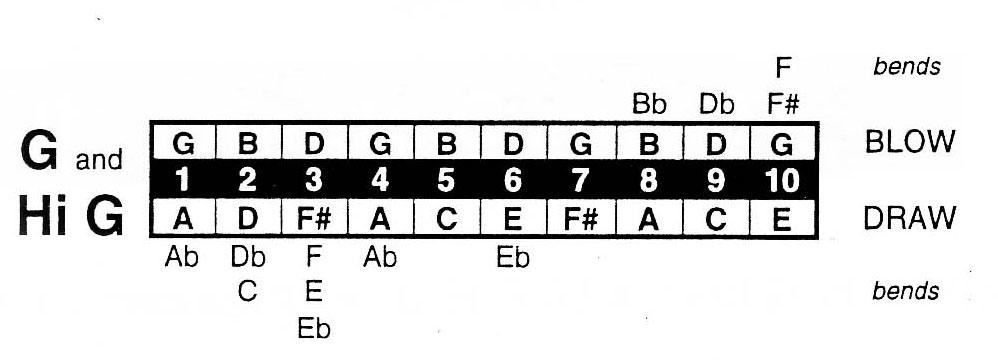Harmonica Tablature (Harp) : MuseScore