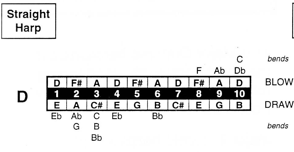 Auto create of Harmonica TABs under notes : MuseScore