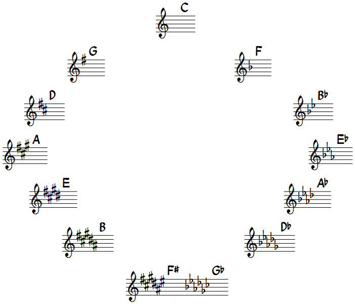Key Signature Diagram Circle Of Fifths Musescore