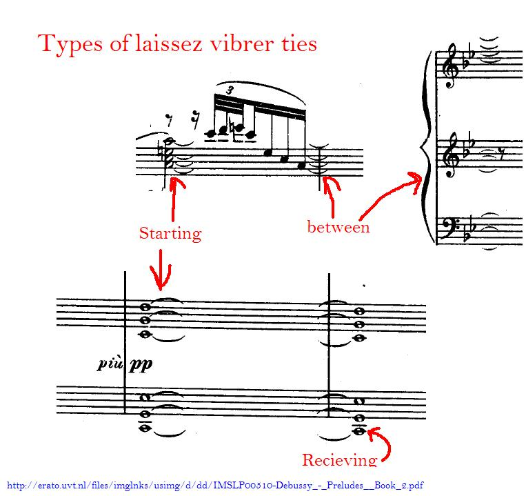 Laissez Vibrer Chords Tied To Nothing Musescore