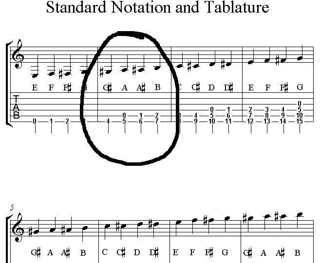 Guitar guitar tablature explained : Making sense of guitar tabs. | MuseScore