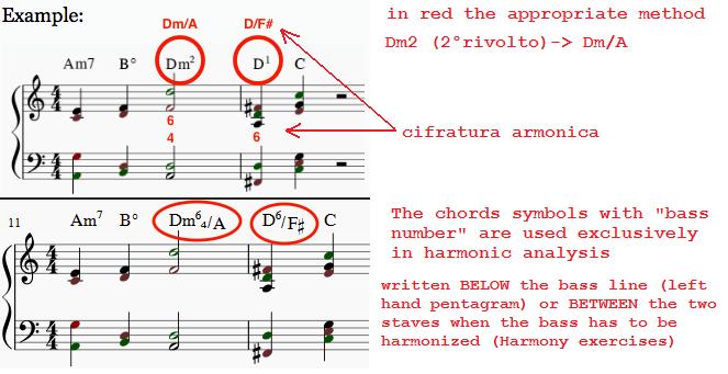 Automatic Chord Identifier | MuseScore