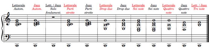 Realizzazione delle Sigle accordali